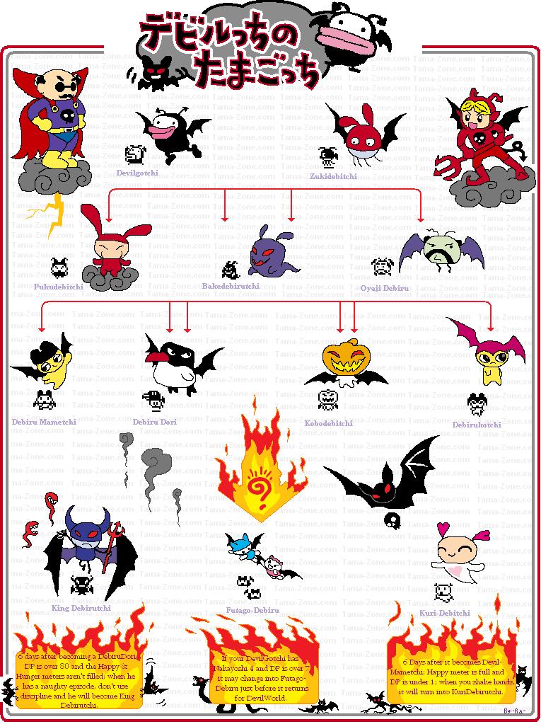Devilgotchi chart